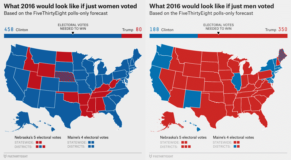 Vote split between men and women