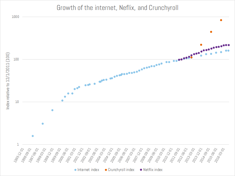Crunchyroll subscription growth v. Reddit growth