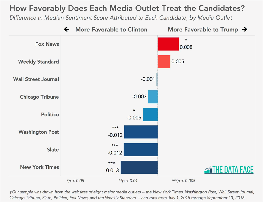Favorability of major media outlets