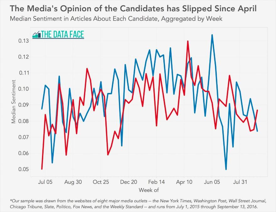 Media negativity