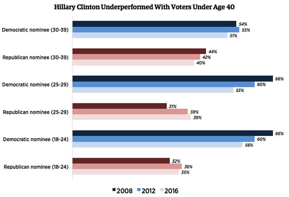 2016, 2012, & 2008 youth vote
