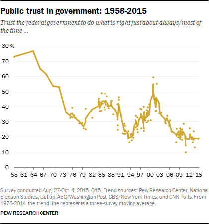 Public Trust in government