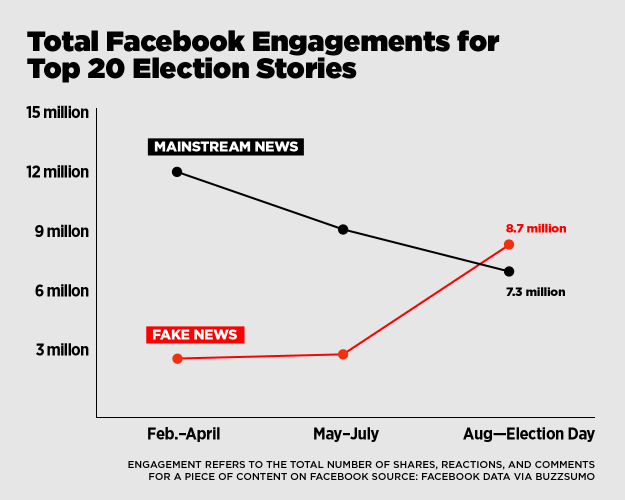 Facebook performance of mainstream v. fake news