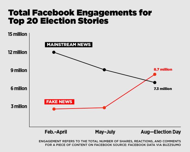 Facebook performance of mainstream v. fake news