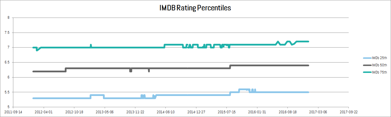 IMDb rating percentiles