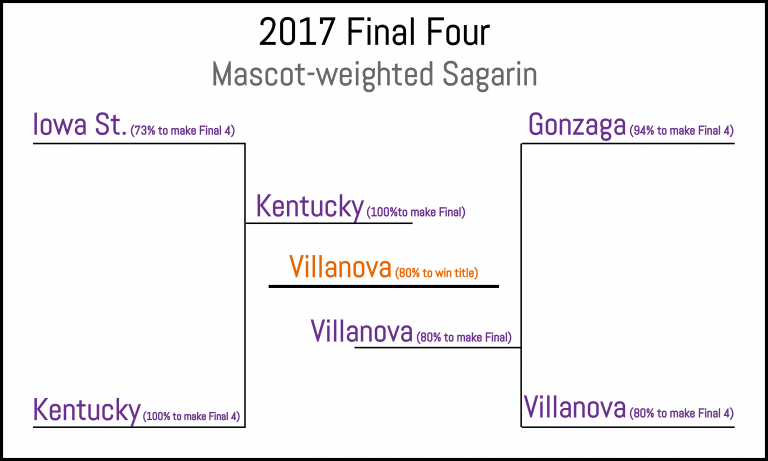 Mascot-weighted Sagarin model