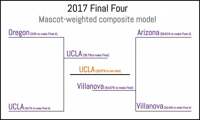 Mascot-weighted composite model