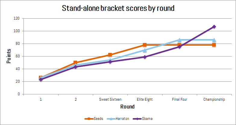 Stand-alone points per round