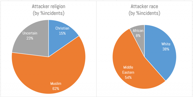 attackers by % of incidents'