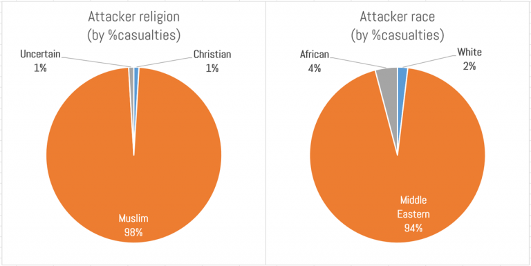 attackers by % of casualties'