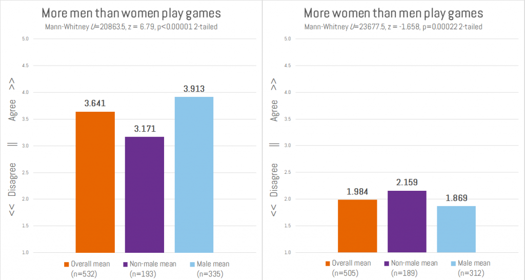 Men and women playing games