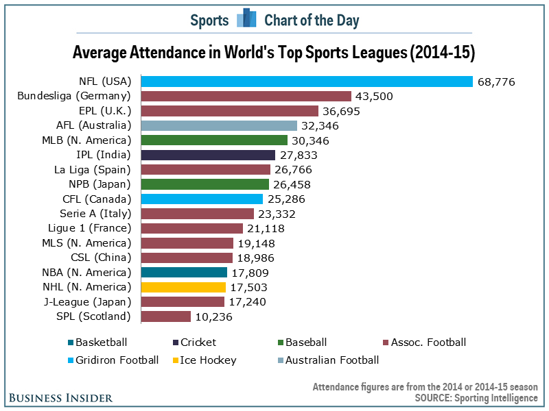 Average attendence