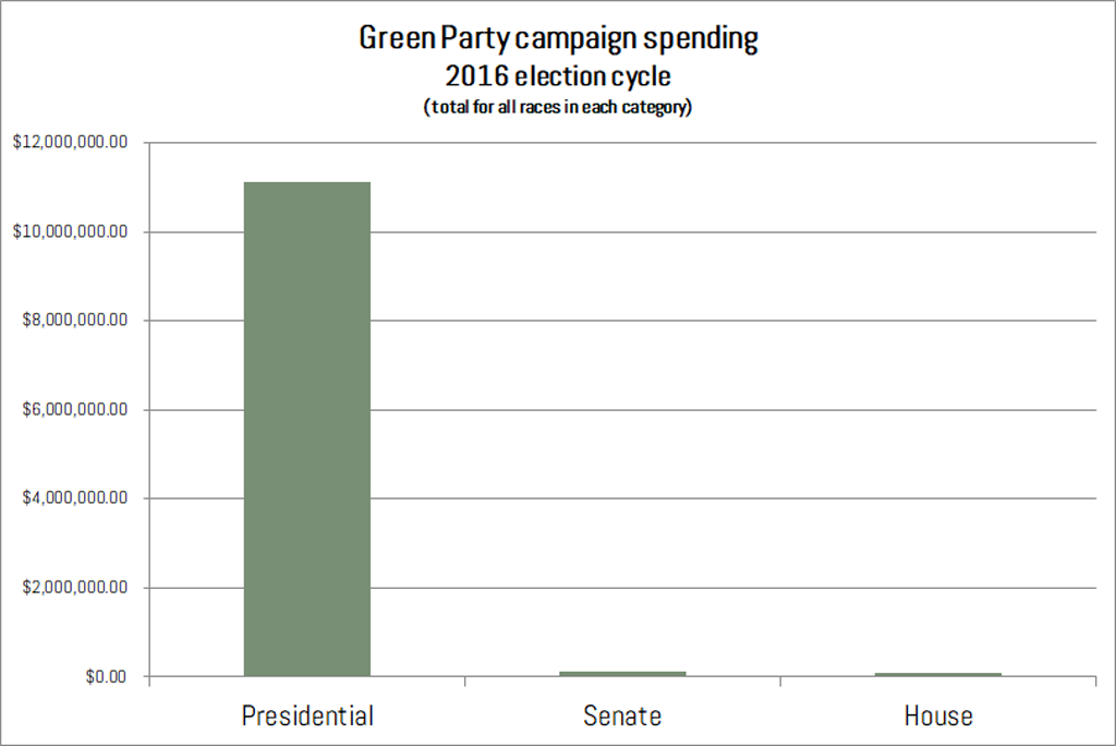 Green Party expenses 2016 election cycle