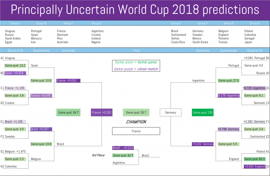 Principally Uncertain's World Cup 2018 model