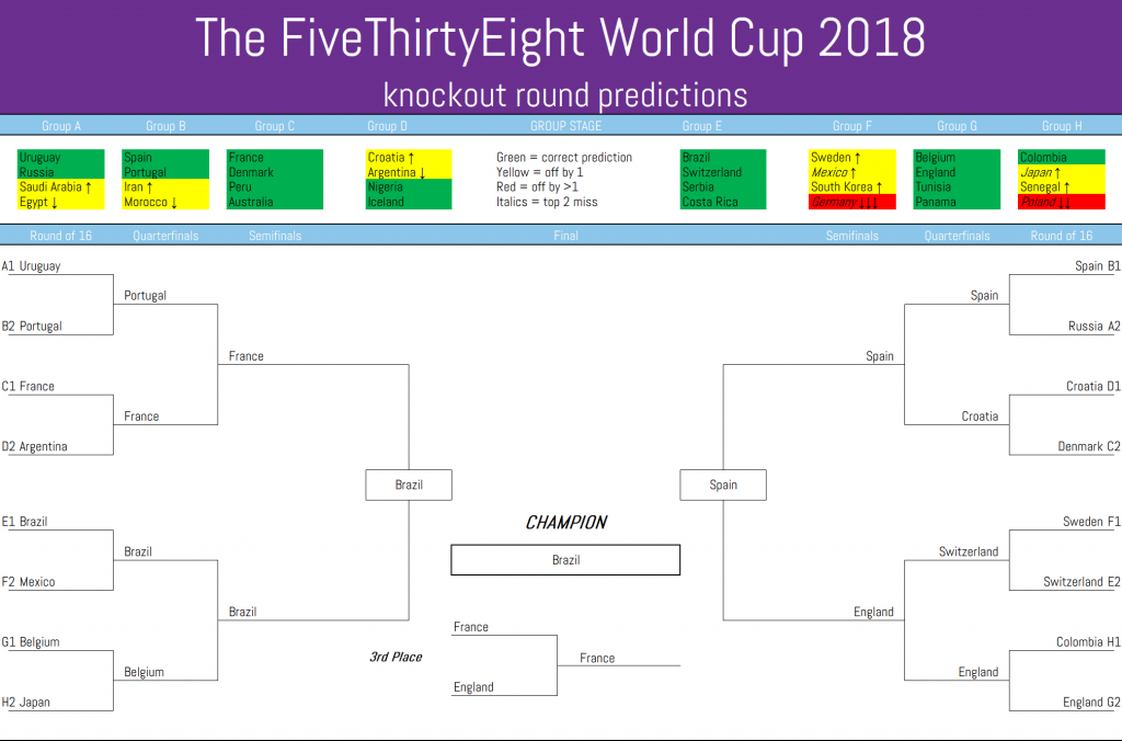 The FiveThirtyEight's World Cup 2018 knockout predictions