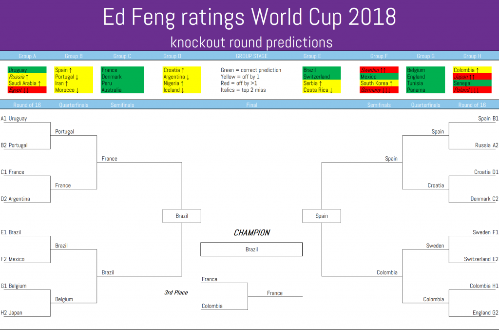 The Power Rank's World Cup 2018 knockout predictions