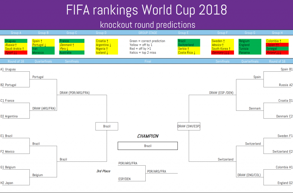 FIFA's World Cup 2018 knockout predictions