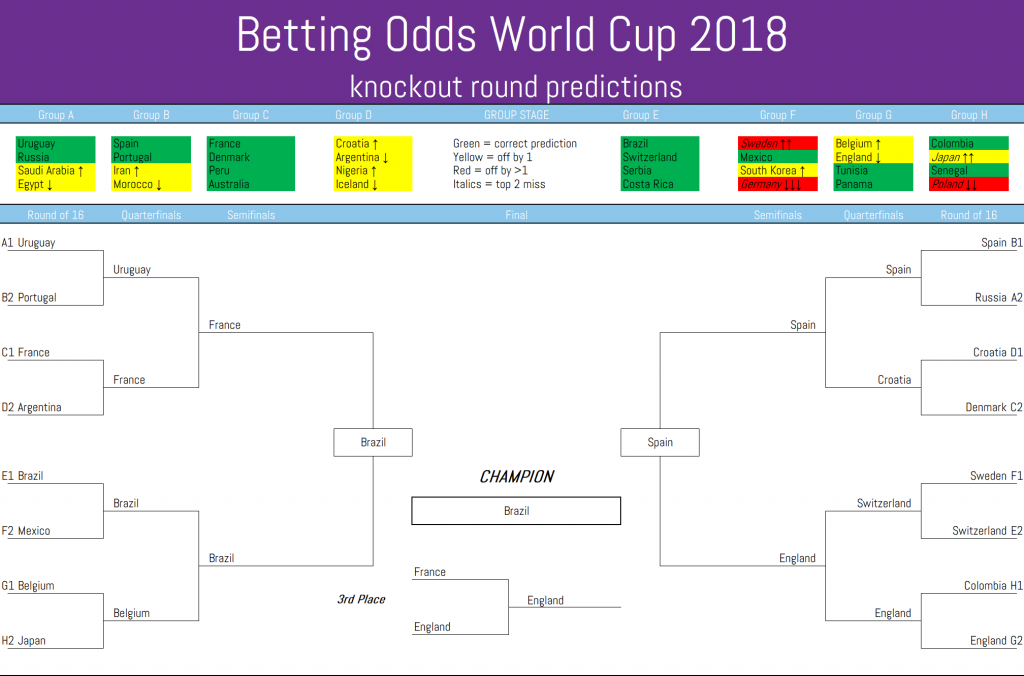 Odds Line's World Cup 2018 knockout predictions