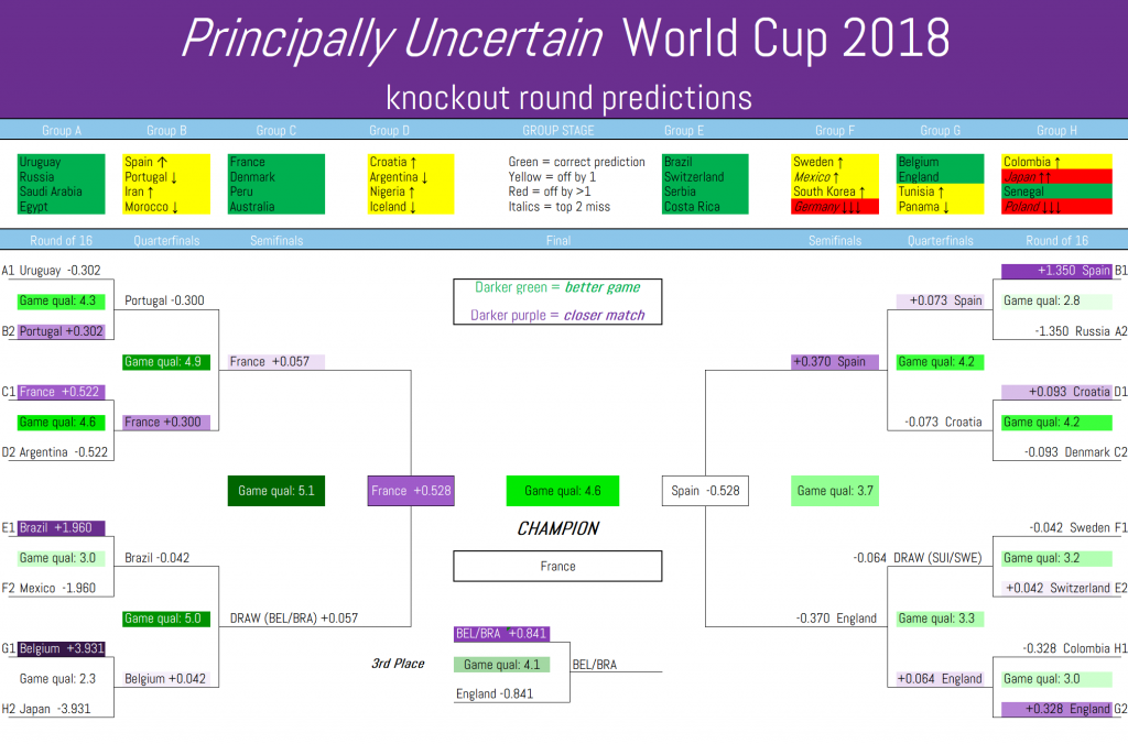 Principally Uncertain's World Cup 2018 knockout predictions