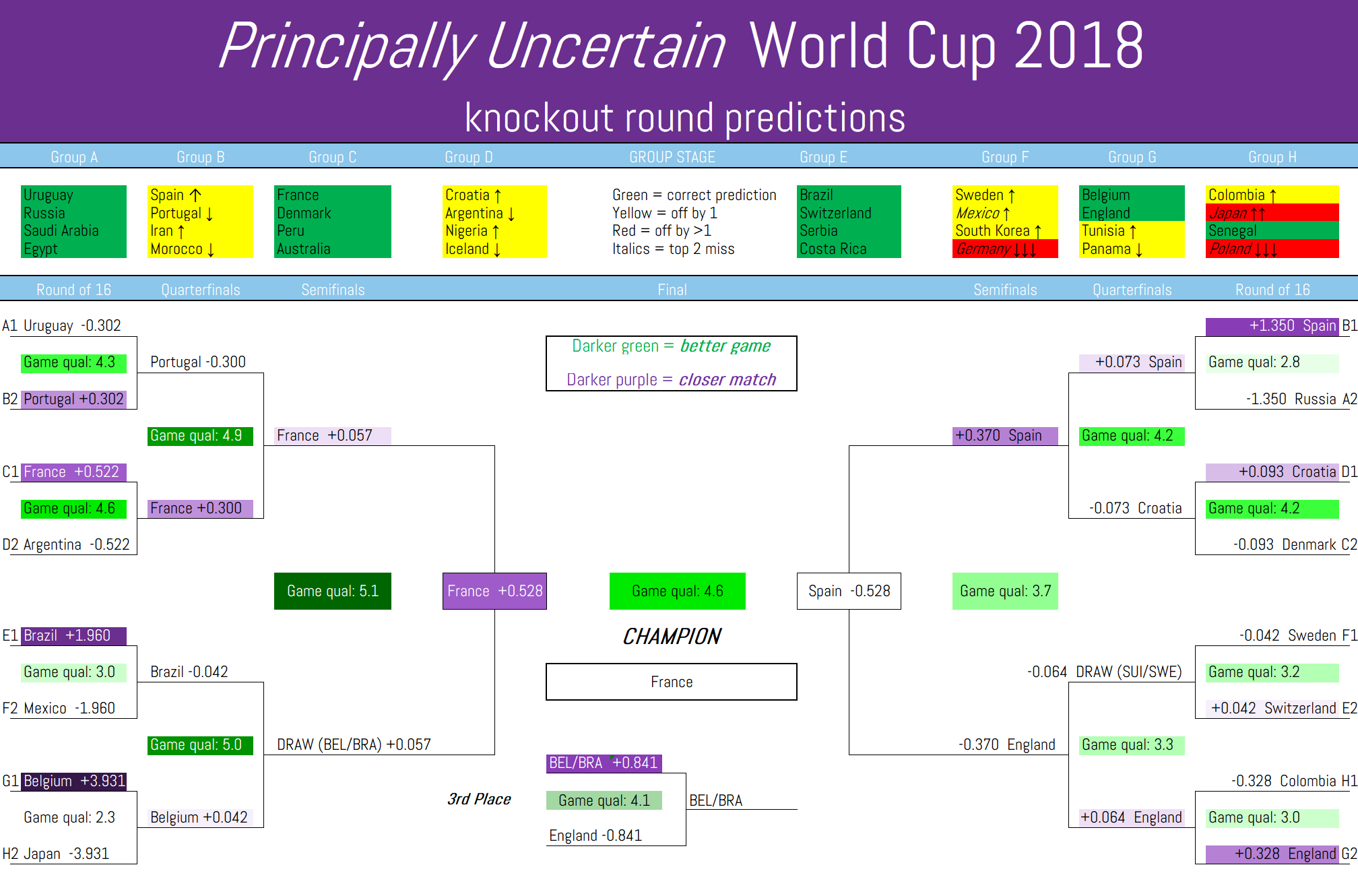 World Cup Predictions: Knockout round madness | Principally