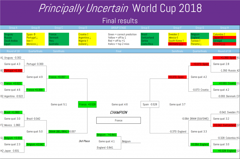 Principally Uncertain's World Cup 2018 results