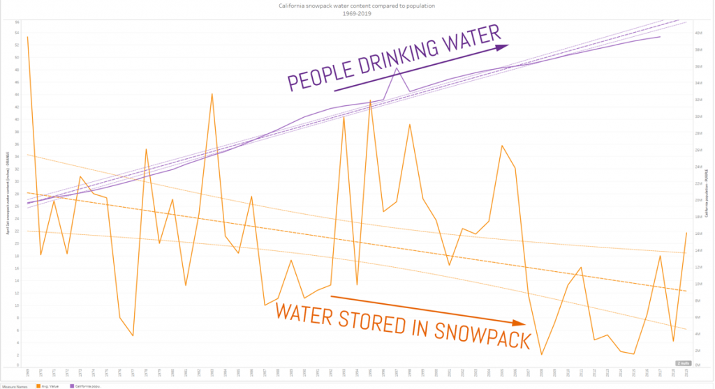 California Snowpack water content to Population Growth